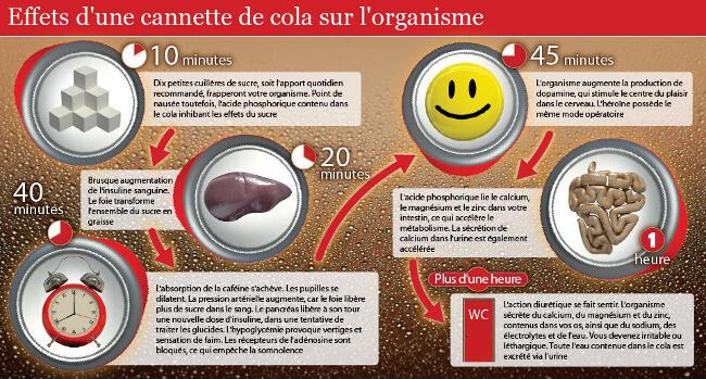 ddanger coca cola effet cannette