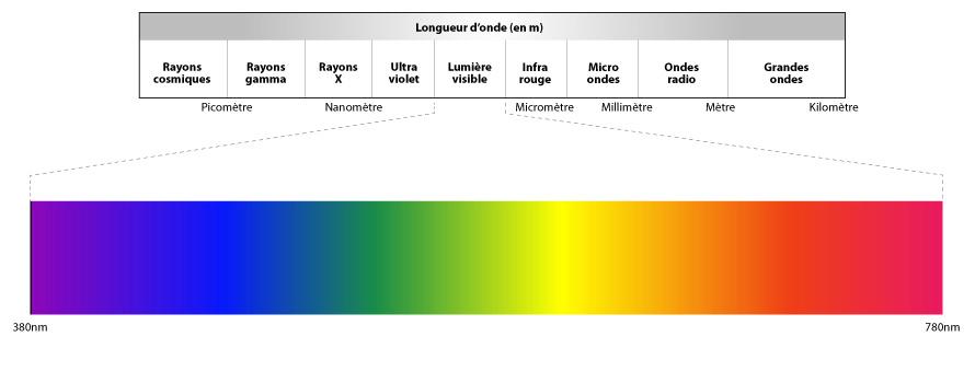 spectre de couleurs de l'arc en ciel