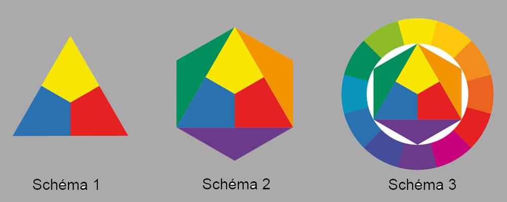 couleurs-primaires-mélange